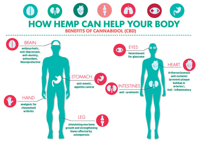 CBD-Health-benefits