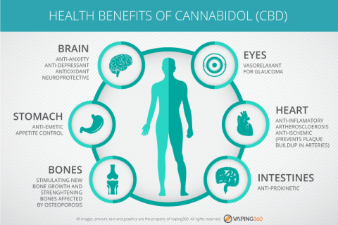 CBD Health Benefits Part 1 page announcement