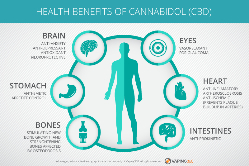 CBDhealthBenefits
