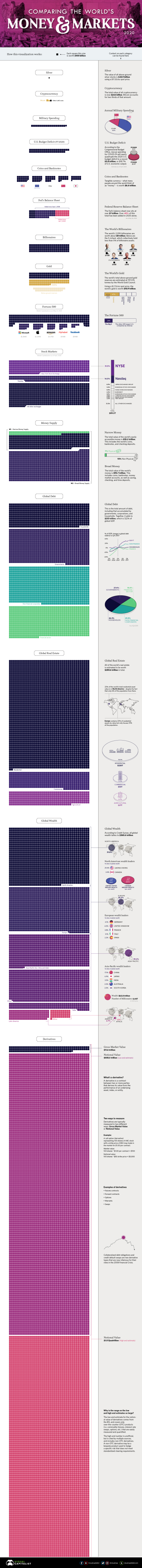 Visualization of World's Money and Markets