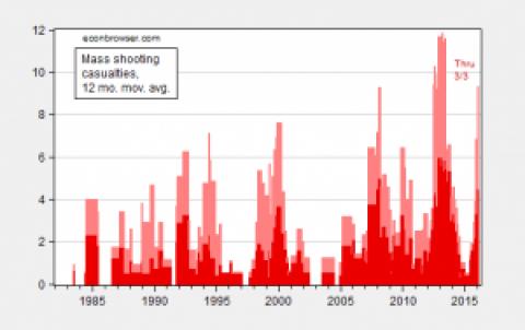 School Shootings Caused by Guns or People?? Part 1