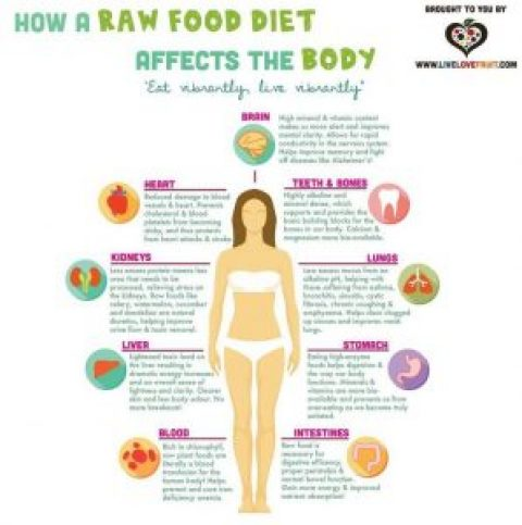 Eating More Raw Foods And the Pros and Cons of a Complete Raw Food Diet Plus the 12 Cell Salts – Wed 18 Oct 2017 – 6:30pm